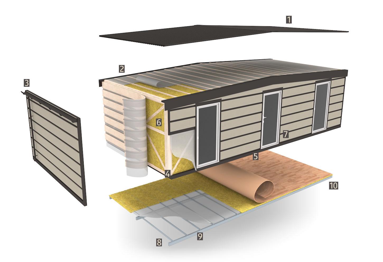 Zgradba mobilne hiške