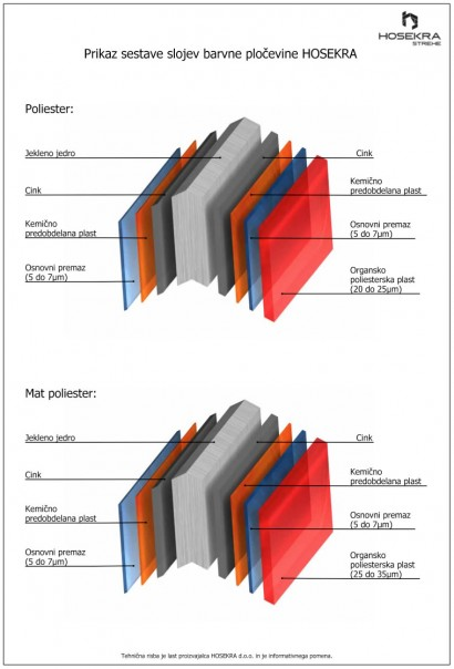 Prikaz sestave slojev barvne pločevine Hosekra